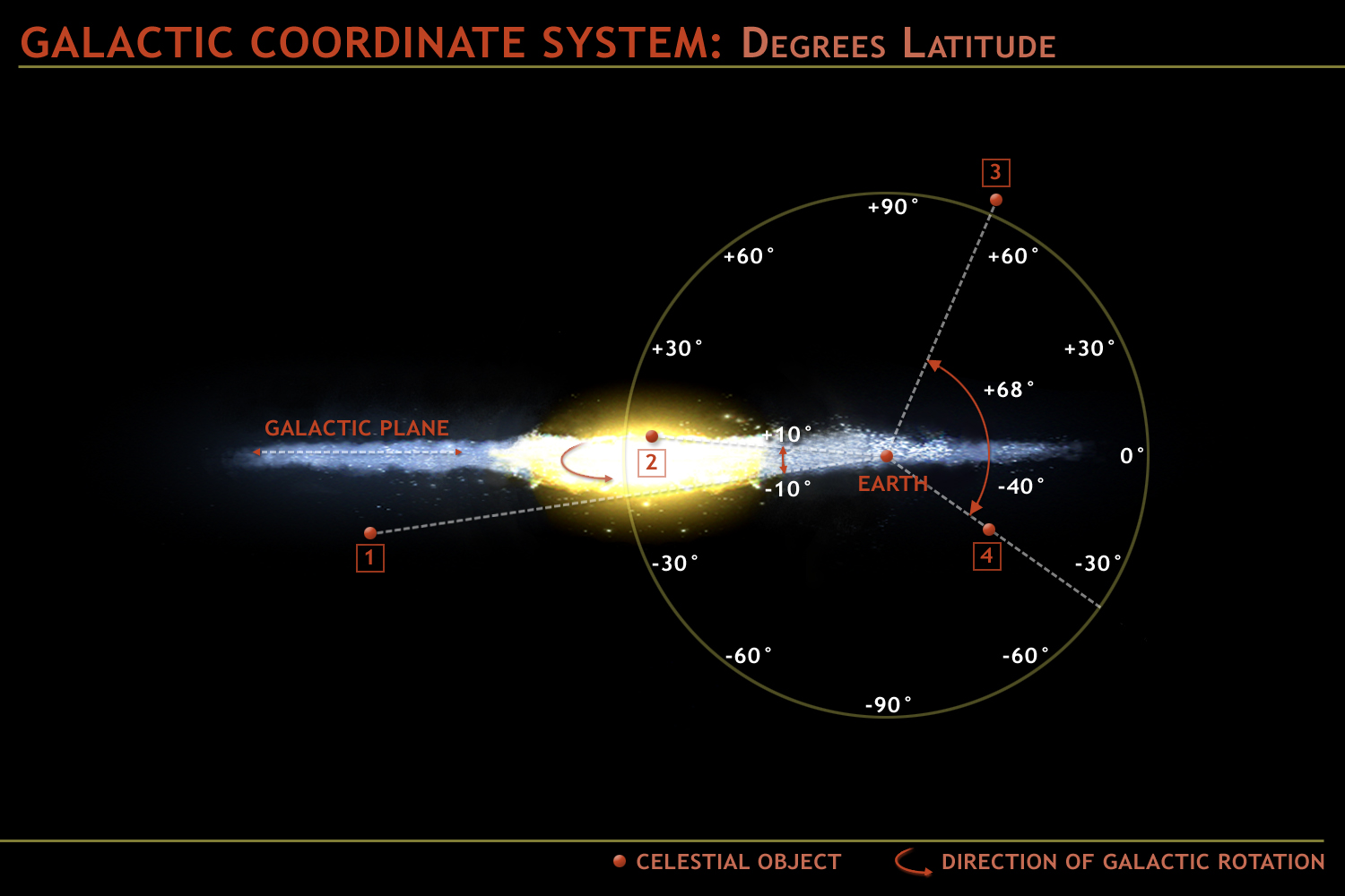 galactic coordinate system showing latitudes of earth and the galactic plane