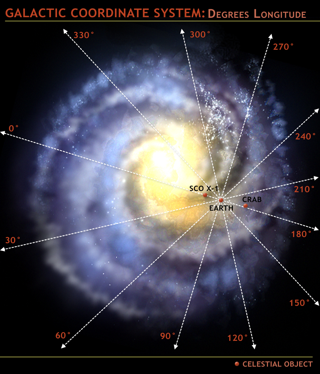 galactic coordinates of various celestial objects