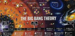 Big Bang Theory: Epochs